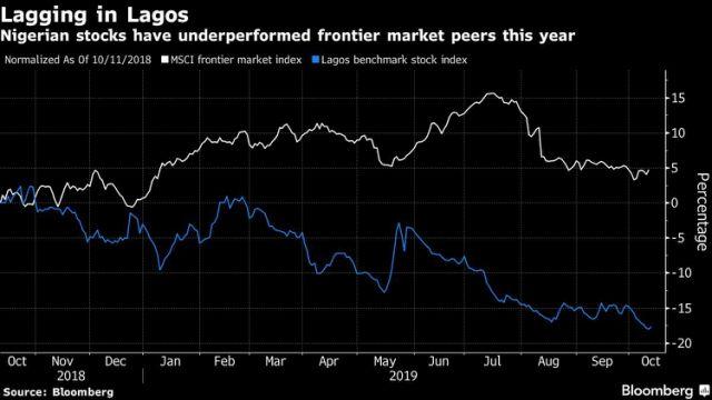 Nigerian Stock Exchange third worst performing world wide