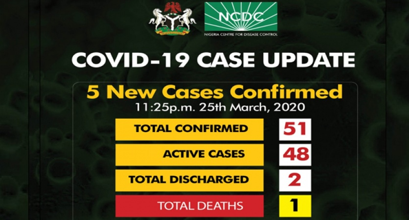 COVID-19: Total infections in Nigeria rises to 51