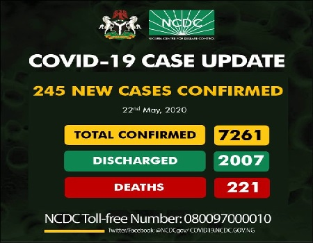 245 new cases of COVID-19 recorded in Nigeria, total infections now 7,261