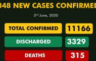 Nigeria  COVID-19 cases 11,000 with 3329 discharged