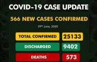 COVID-19: Nigeria has discharged 9,402 patient, while 573  died so far - NCDC