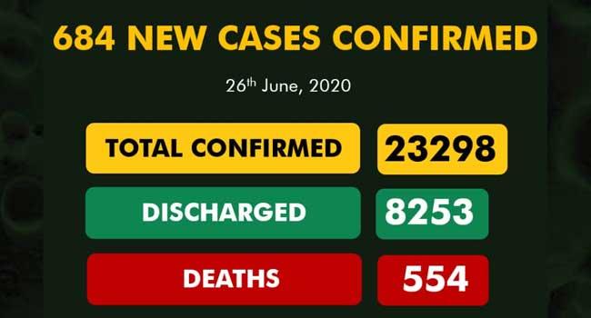 Covid-19: Nigeria's total infections breach 23,000 mark