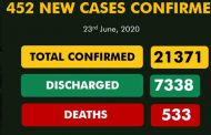 Lagos logs 209 new cases of 452 reported by NCDC