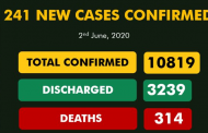 Covid-19: Lagos logs in 142 out of  241 new ases of COVID-19; total infections rise to 10,819