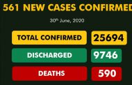 561 new COVID-19 cases recorded in Nigeria as total  infections hit 25,694