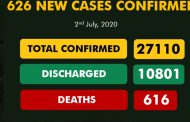 COVID-19: 616 deaths recorded as Nigeria's cases hit 27, 110
