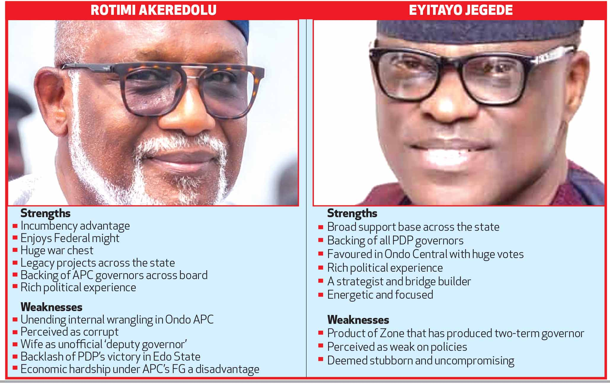 Ondo votes: Ajayi may tilt balance in Akeredolu, Jegede's rematch